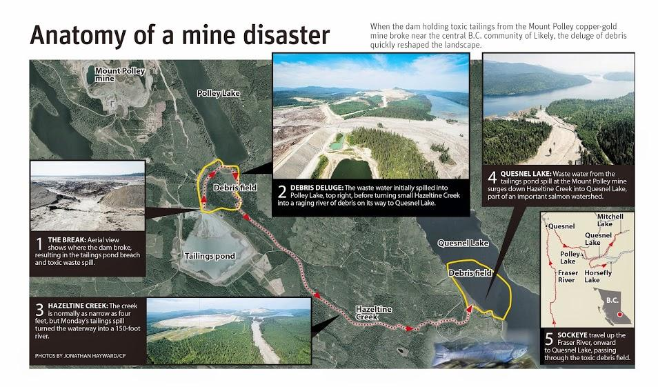 Info Graphic Mt Polley 2014-08